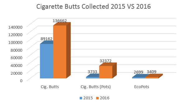 graph_cigbutts_2016
